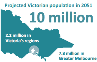 Projected Victorian population in 2051: From DELWP Victoria in Future 2015: Population and household projections to 2051
